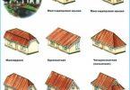 Types de toits des maisons privées
