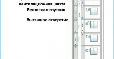 Le principe de la ventilation dans la maison d'appartements