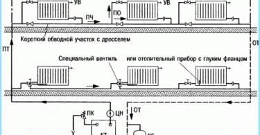 Conception d'un système de chauffage de la maison privée